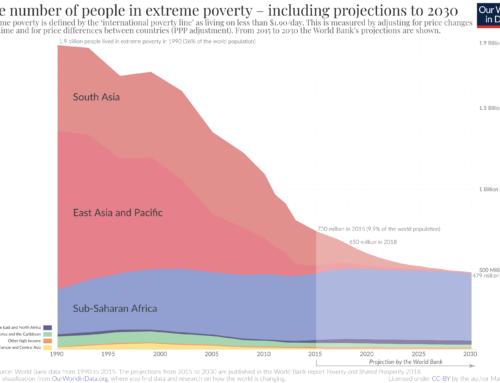 Te min eerder as te veel kapitalisme ons probleem